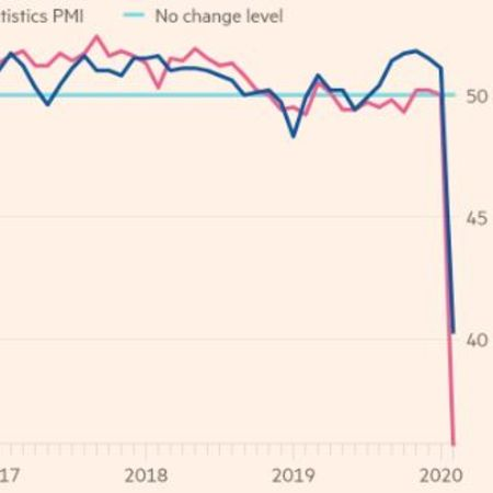 The downfall of the manufacturing index of China