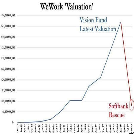 The curve showing the valuation of WeWork valuation